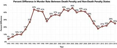Rate Of Deterrence States Without The Penalty Had