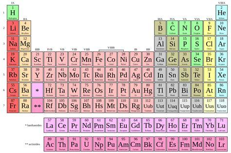 fichiertableau periodique   nom frsvg wikiversite