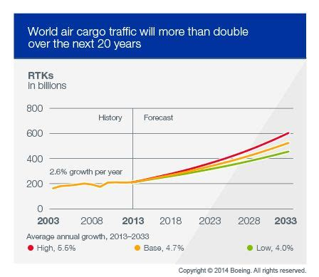 80 best images about air cargo facts figures on grow safety and supply chain
