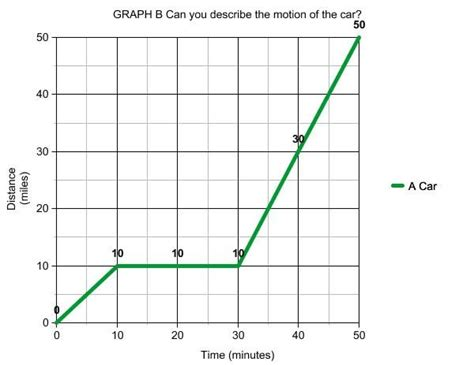 graphing velocity worksheet graph time distance velocity acceleration worksheet