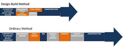 design built metal building manufacturers association