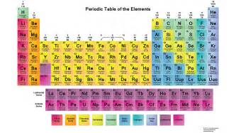 Periodoic Table what s new at science notes periodic tables and more science notes and projects