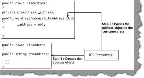 design pattern dependency injection design pattern inversion of control and dependency injection