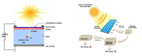 convert to solar energy how do photovoltaic cells convert sunlight into