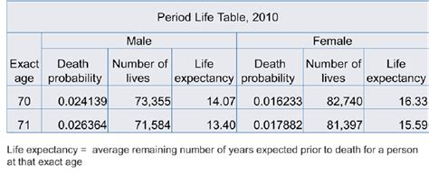 social security actuarial table social security life expectancy tables brokeasshome com