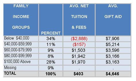 The Average Credit Hour Cost For An Mba by Will Weatherford Compares Tuition Costs With Cellphone