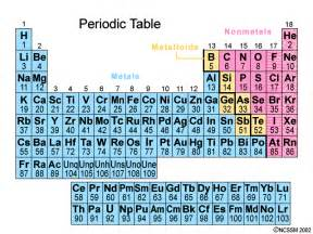 how is the periodic table arranged socratic