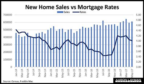 new home sales rebound in may aaron layman properties