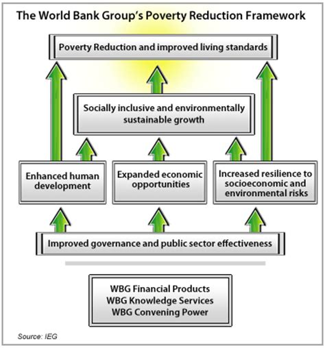 world bank organisation results and performance of the world bank rap 2011
