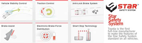 Toyota Safety System What Is The Toyota Safety System Toyota Of