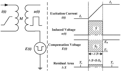 inductor value measurement inductor transformer ratio 28 images lessons in electric circuits volume ii ac chapter 9
