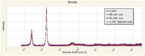 xrd spectra database brucite r050455 rruff database raman x ray infrared