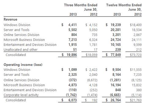 Q Earnings Calendar Microsoft S Q2 Earnings Take 900 Million Hit Due To