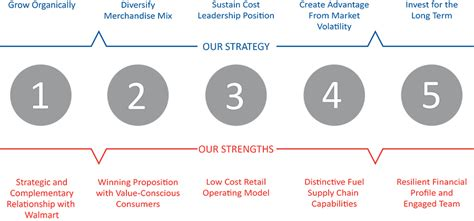 amazon com one strategy organization planning and decision murphy usa business strategy maps out our aggressive