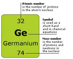 How Many Protons Does Germanium Astronomyuniverse Space Energy And Matter