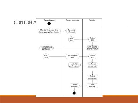 flowchart membuat biodata ppt perancangan sistem informasi powerpoint presentation