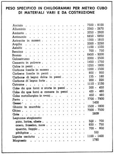 tavola pesi specifici tavola pesi specifici 28 images 187 peso specifico