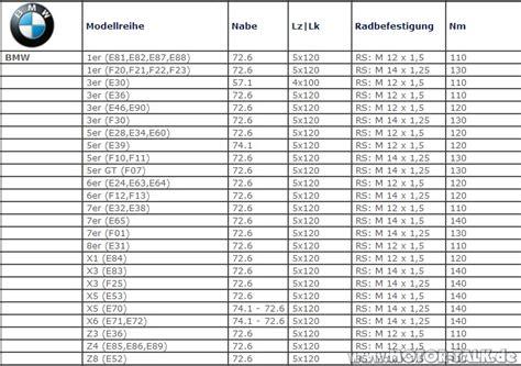 1er Bmw Alufelgen Drehmoment Anziehen by Drehmoment Anzugsdrehmoment Radmuttern Bmw 3er F30