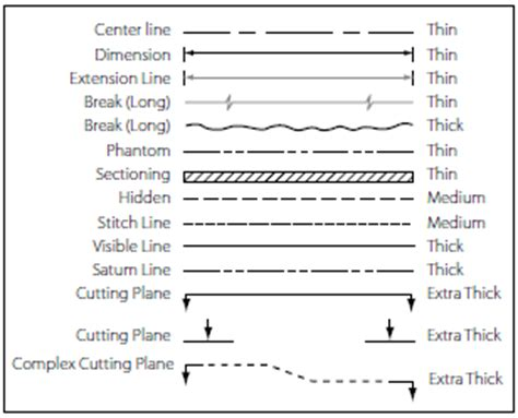 pilot section meaning aviation drawings lines and their meanings