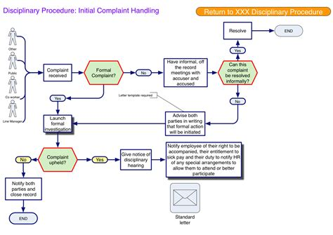 visio process map exle process maps business process tangles