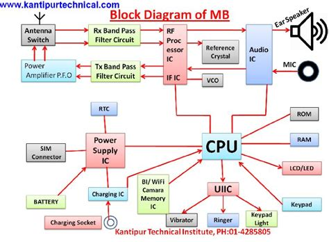 mobile block diagram circuit diagram mobile block diagram circuit circuit and schematics diagram