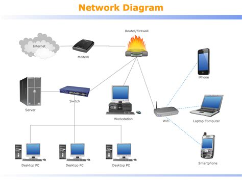 Design Home Computer Network How To Use Switches In Network Diagram Communication