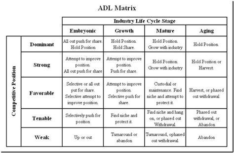 Strategy Mba Remote by Adl Matrix Arthur D Definition Marketing