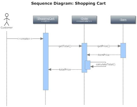 shopping cart diagram sequence diagram shopping cart best free home design