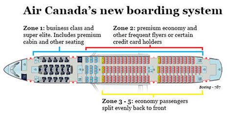 Air Canada adopts new boarding policy, with five zones