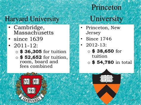 Northeastern Mba Program Application Fee by Harvard Business School Fees Takvim Kalender Hd