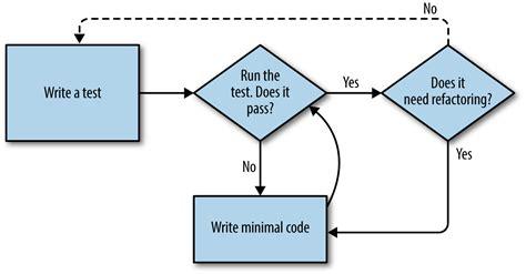 tutorial tdd java tdd flow diagram repair wiring scheme