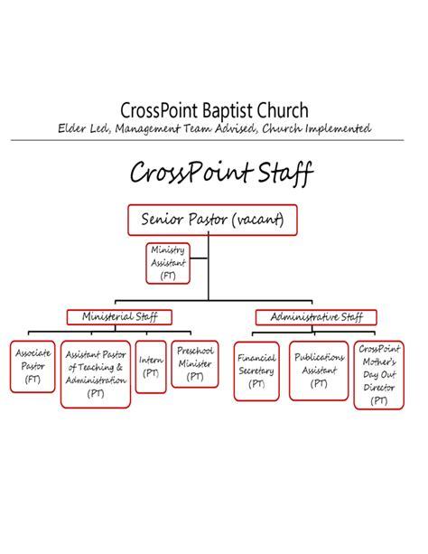 Crosspoint Baptist Church Organizational Structure Free Download Free Church Organizational Chart Template