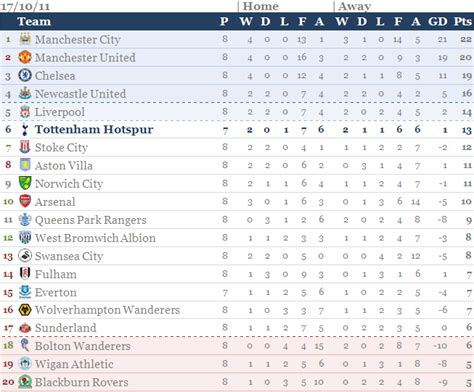 epl table chions league premier league table 2011 12 tottenham hotblog