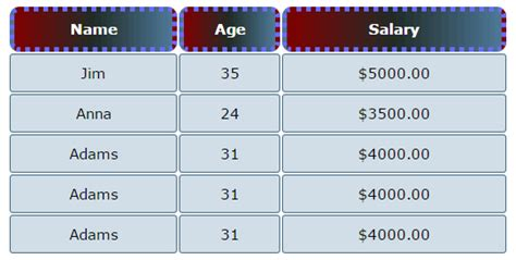 html table margin css border with 9 demos for different html elements