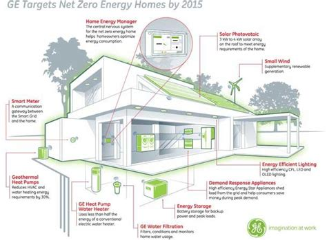 High Efficiency Home Plans Defining The The Of Things Business Insider