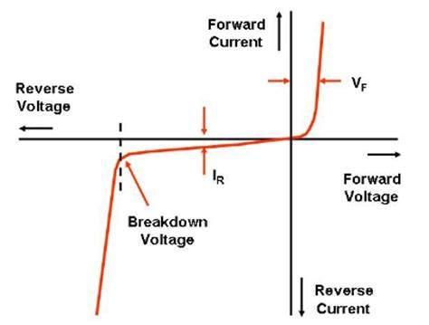 functions of silicon diode function of diode in solar panel 28 images illuminated diode iv curve 28 images file diode