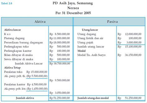 contoh makalah jenis jenis laporan keuangan lengkap contoh makalah jenis jenis laporan keuangan lengkap