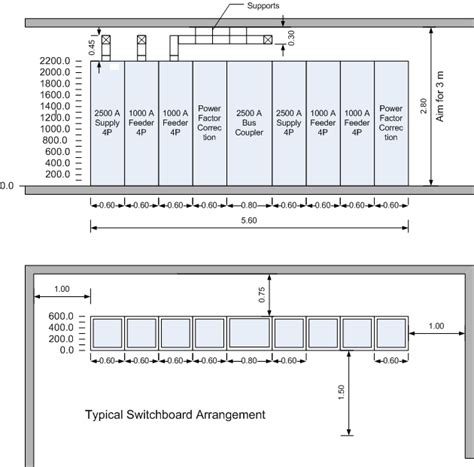 Lu Emergency M2000 low voltage switchroom design guide