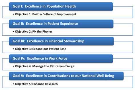 Build My House Online Strategic Planning Va New England Healthcare System