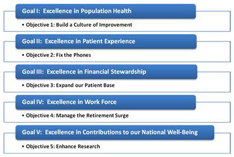 Strategic Planning   VA New England Healthcare System