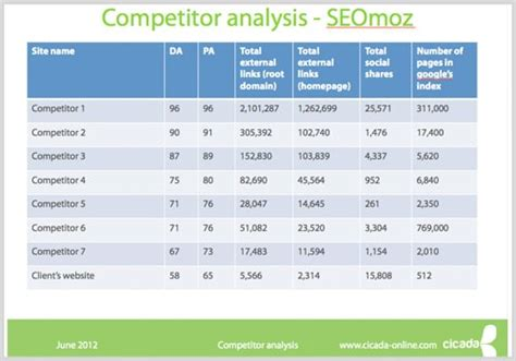 competitor research template how to conduct competitor analysis and create a template