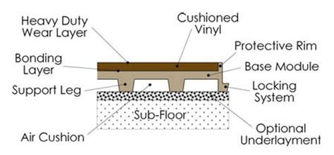 Premium Vinyl Aerobic Tiles   Aerobic Flooring