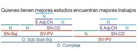 videoblog sintaxis f cil ejercicios de oraciones subordinadas mejores 41 im 225 genes de sintaxis en pinterest sintaxis
