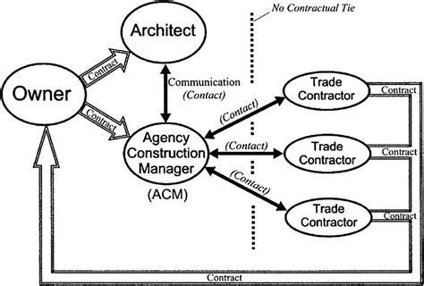 design management for construction 3 2 11 agency construction management acm page 3 18