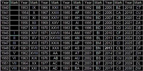 manufacturing date codes ds grips links