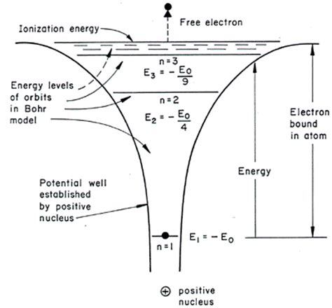 pattern of energy levels photons and electrons figure 4
