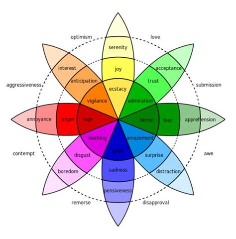 an emotion chart which gives you both quot positive quot and quot negative quot feelings for each emotion