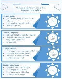 Choisir Une Couette by Comment Choisir Une Couette Ce Qu Il Faut Savoir Plum