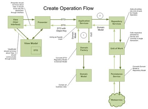create flow diagram client server pictures posters news and on your