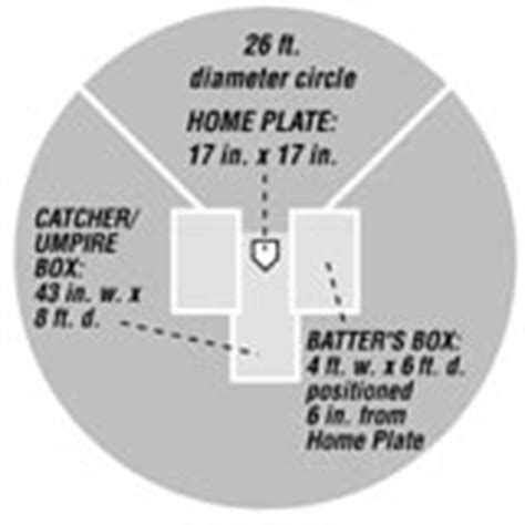 baseball field layout and construction